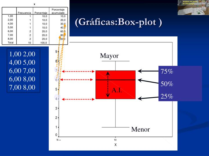 (Gráficas:Box-plot )