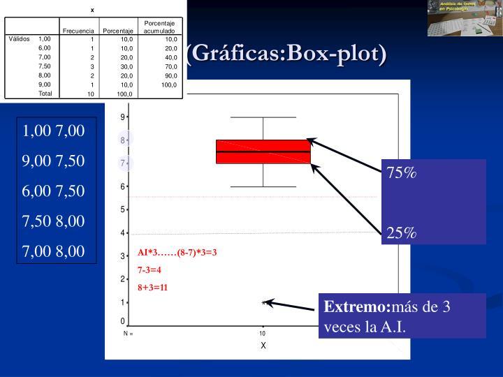 (Gráficas:Box-plot)
