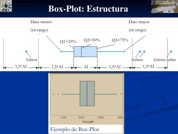 Box-Plot: