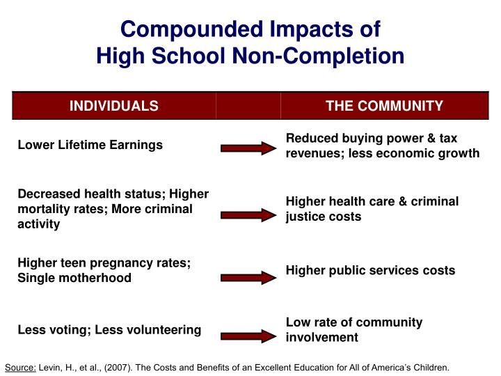 Compounded Impacts of