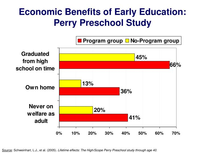 Economic Benefits of Early Education: