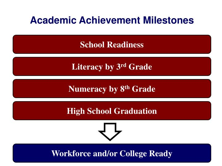 Academic Achievement Milestones