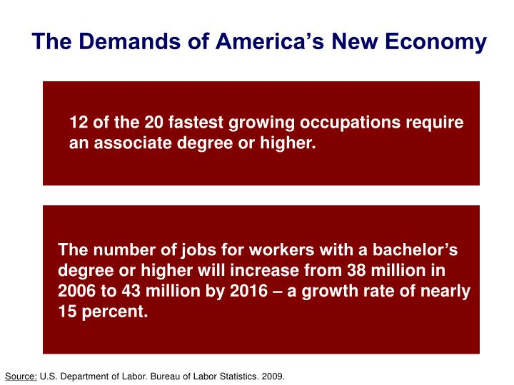 The Demands of America's New Economy