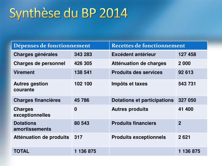 Synthèse du BP 2014