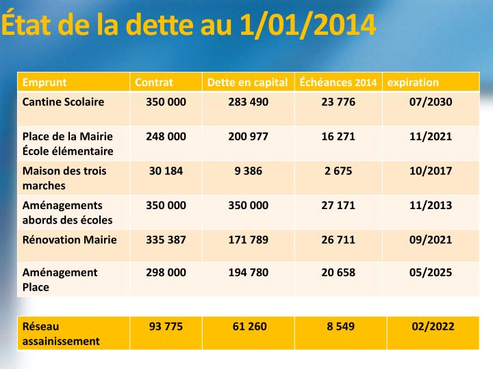 État de la dette au 1/01/2014