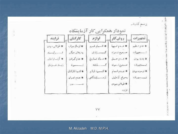 M. Alizadeh    M.D. M.P.H.