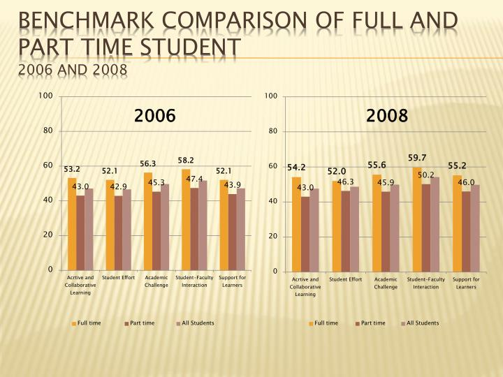 Benchmark Comparison of Full and Part time Student