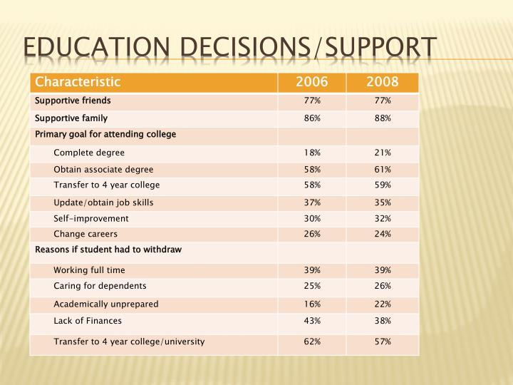 Education Decisions/support