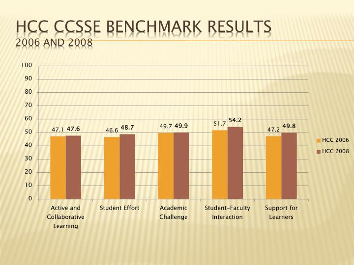 HCC CCSSE Benchmark Results