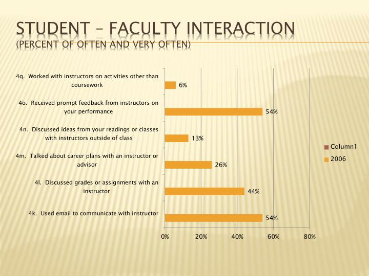 Student – Faculty Interaction