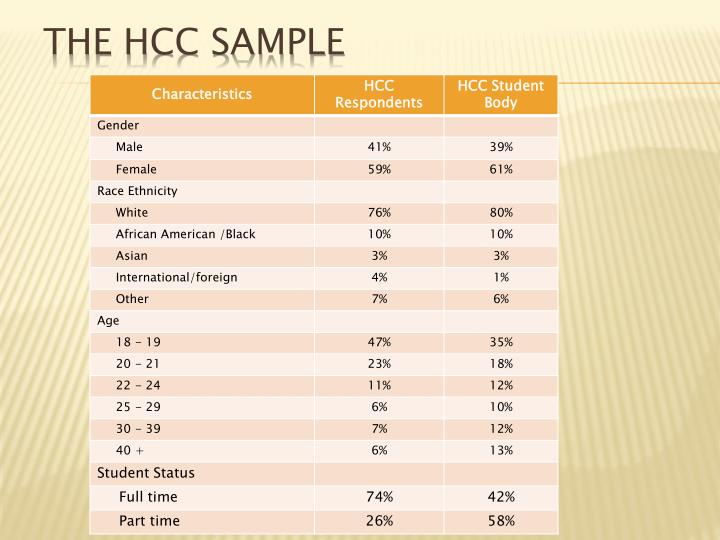 The HCC Sample