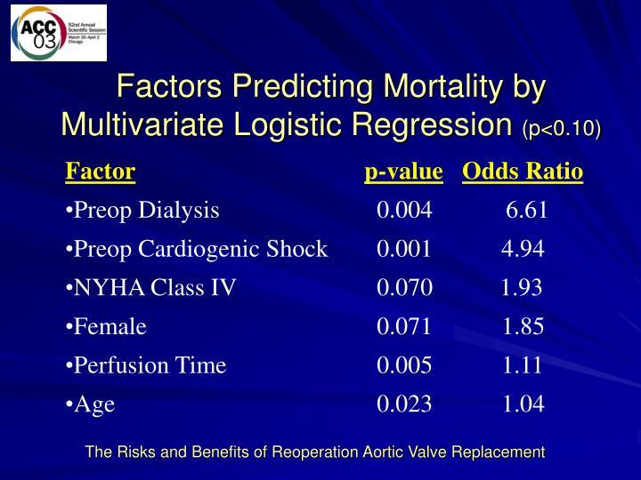 Factors Predicting Mortality by