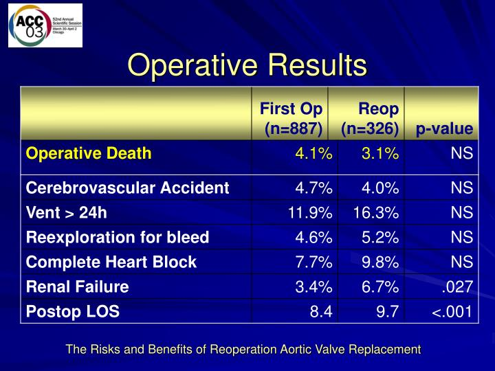 Operative Results