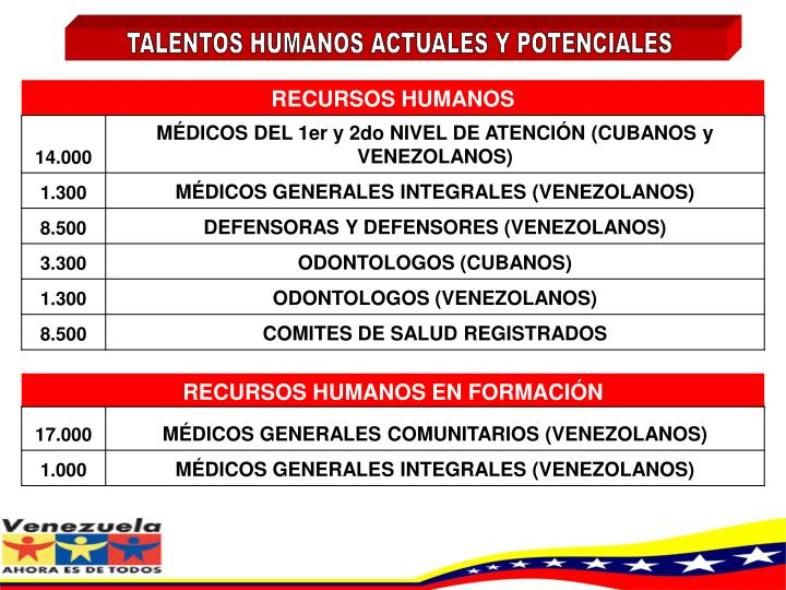 TALENTOS HUMANOS ACTUALES Y POTENCIALES