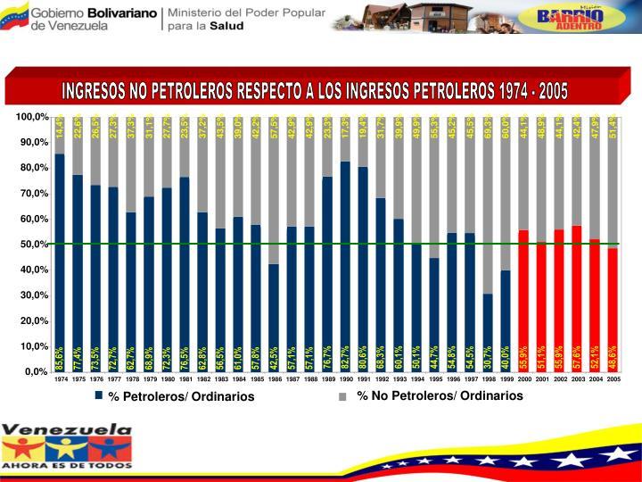 INGRESOS NO PETROLEROS RESPECTO A LOS INGRESOS PETROLEROS 1974 - 2005