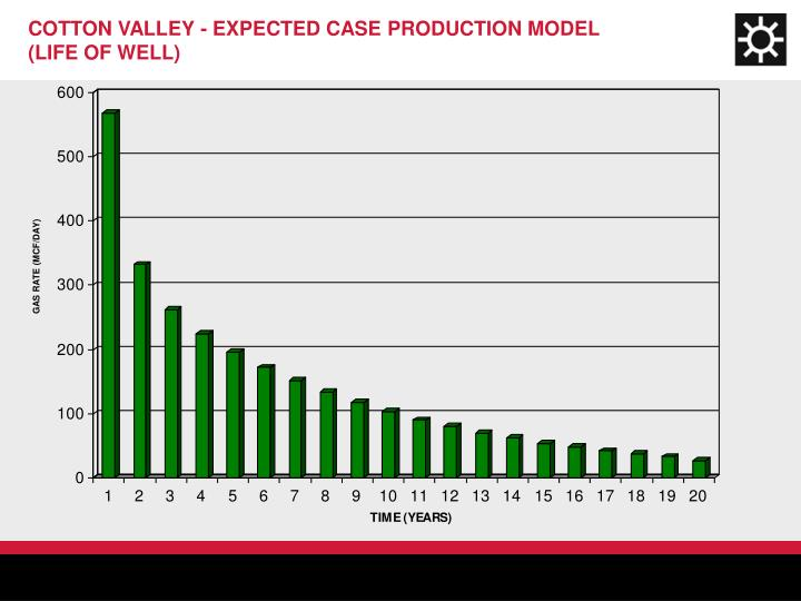 COTTON VALLEY - EXPECTED CASE PRODUCTION MODEL (LIFE OF WELL)