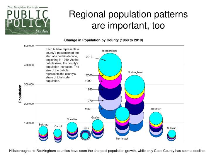 Regional population patterns