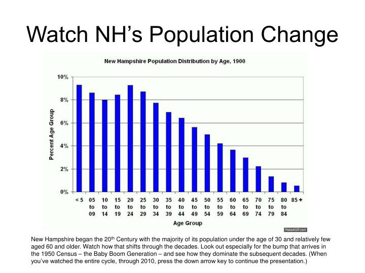 Watch nh s population change