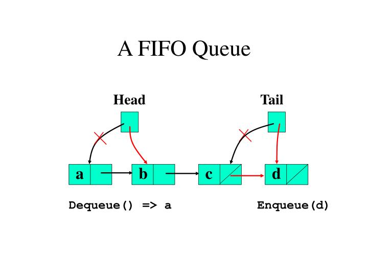 A fifo queue