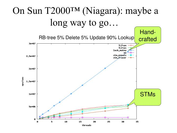 On Sun T2000™ (Niagara): maybe a long way to go…
