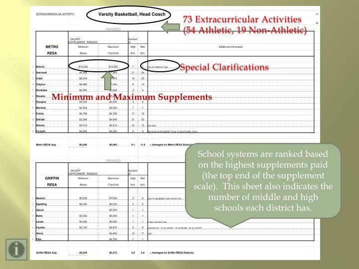 73 Extracurricular Activities