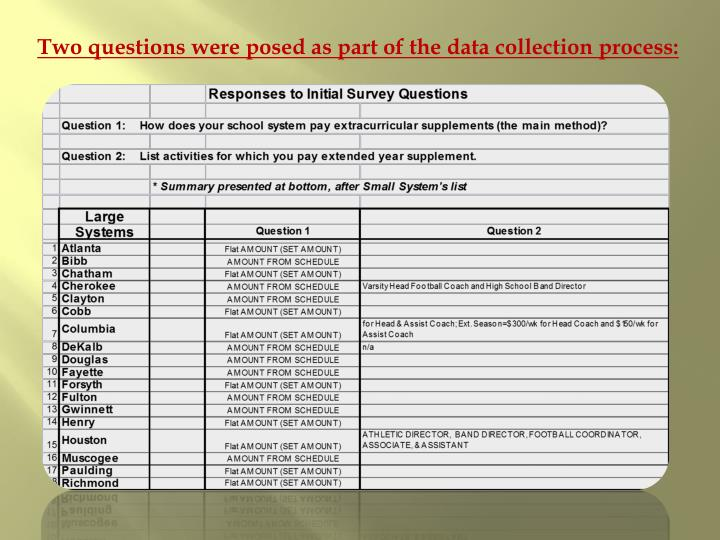 Two questions were posed as part of the data collection process: