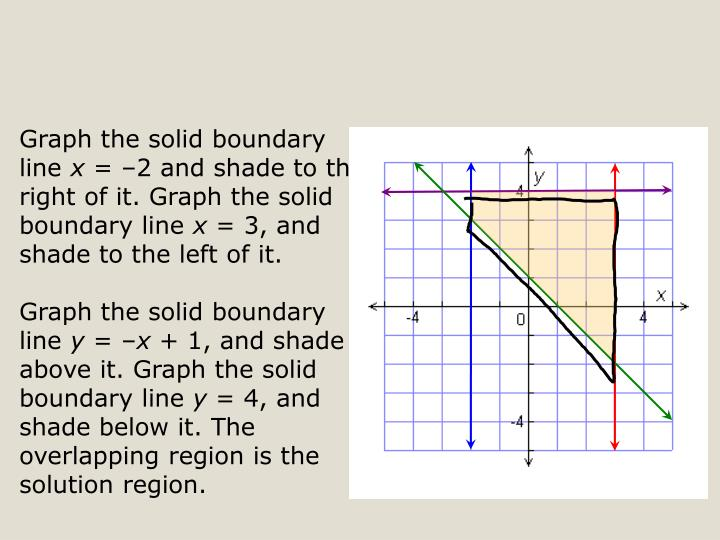 Graph the solid boundary line