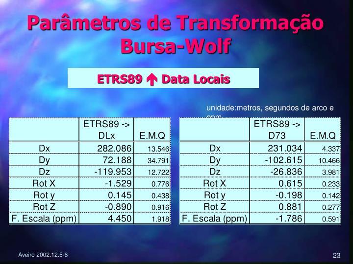 Parâmetros de Transformação