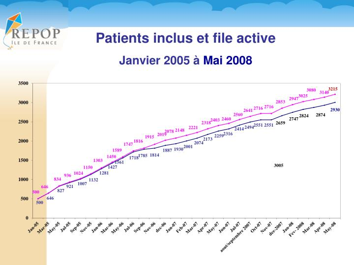 Patients inclus et file active