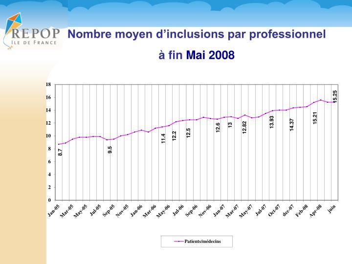Nombre moyen d'inclusions par professionnel