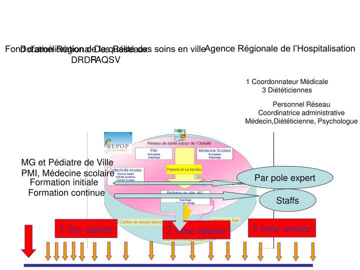 Agence Régionale de l'Hospitalisation