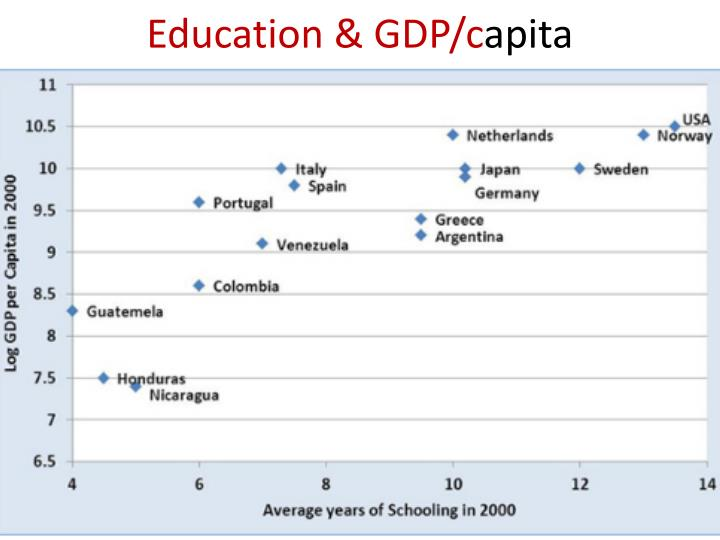 Education & GDP/c
