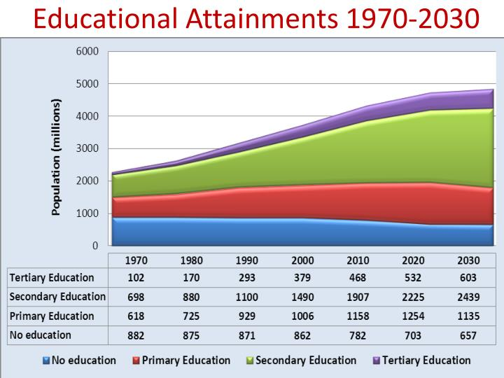 Educational Attainments 1970-2030
