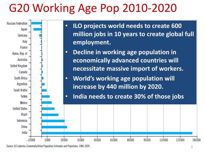 G20 Working Age Pop 2010-2020