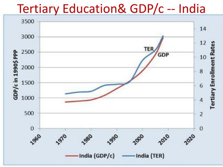 Tertiary Education& GDP/c -- India