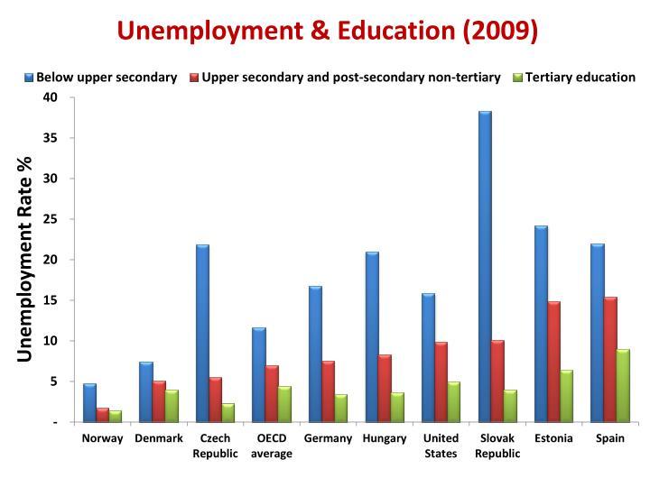 Unemployment & Education (2009)