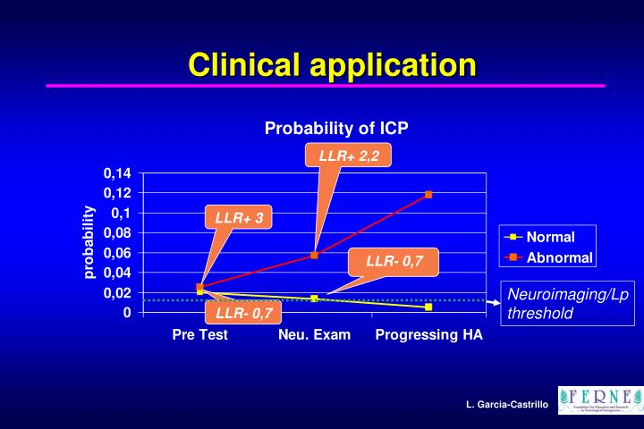 Clinical application