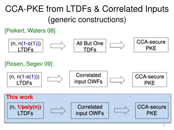 CCA-PKE from LTDFs & Correlated Inputs
