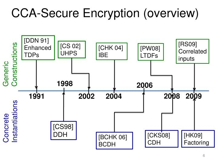 CCA-Secure Encryption (overview)