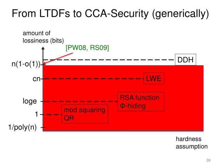 From LTDFs to CCA-Security (generically)