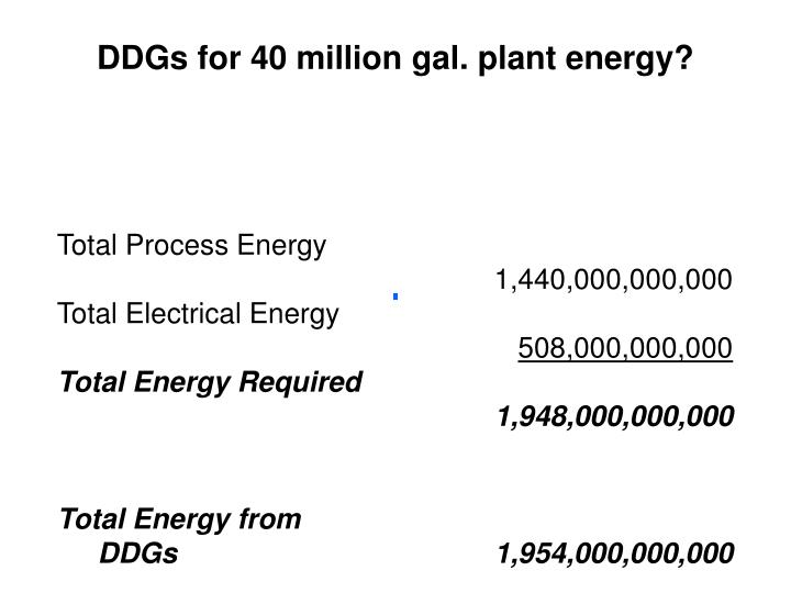DDGs for 40 million gal. plant energy?