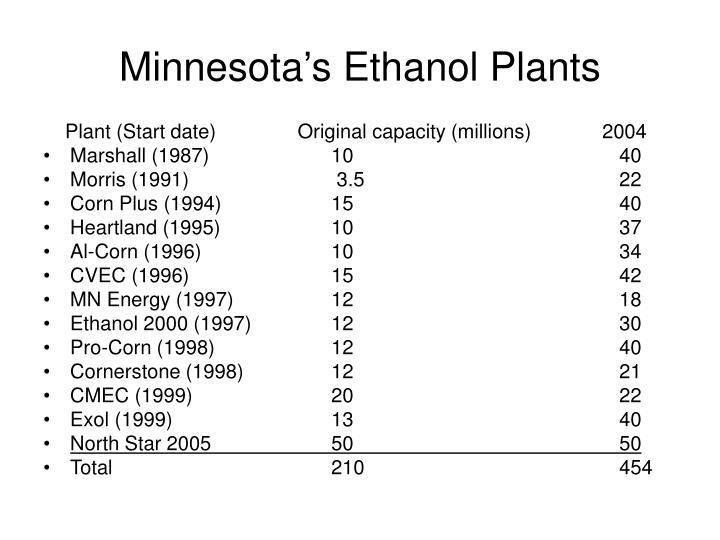 Minnesota's Ethanol Plants