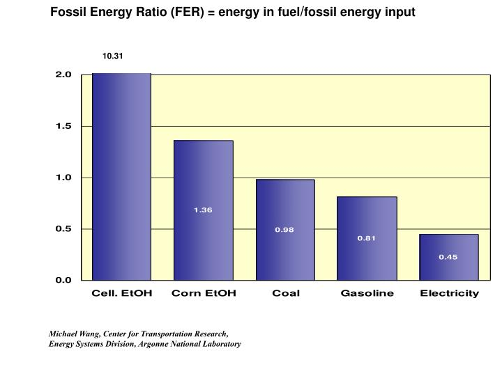 Fossil Energy Ratio (FER) = energy in fuel