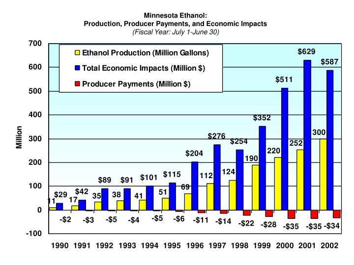 Minnesota Ethanol: