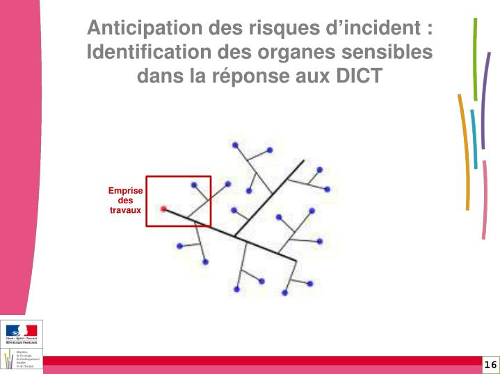 Anticipation des risques d'incident :