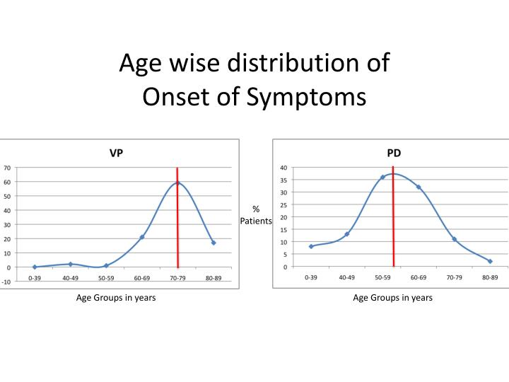 Age wise distribution of