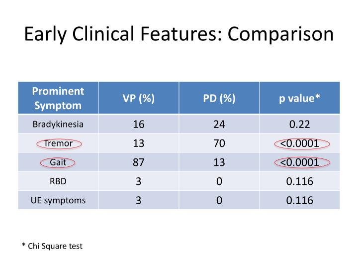 Early Clinical Features: Comparison