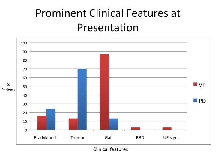 Prominent Clinical Features at Presentation