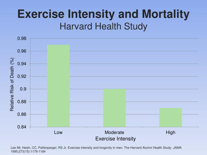 Harvard Alumni Study « Heart Attack Prevention