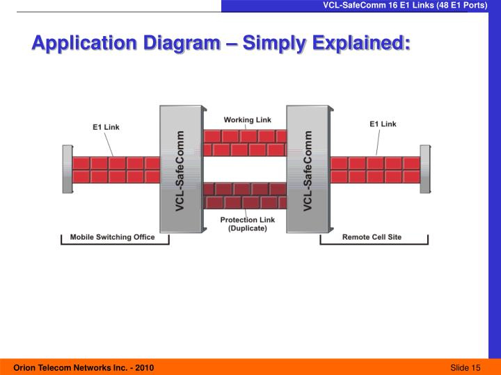 Application Diagram – Simply Explained: